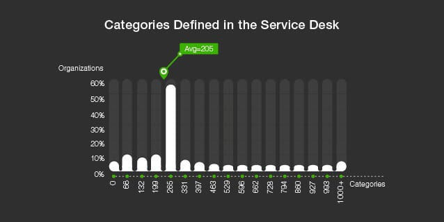 Categories Defined in the Service Desk
