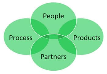 ITSM: A balance of people, process, products, and partners