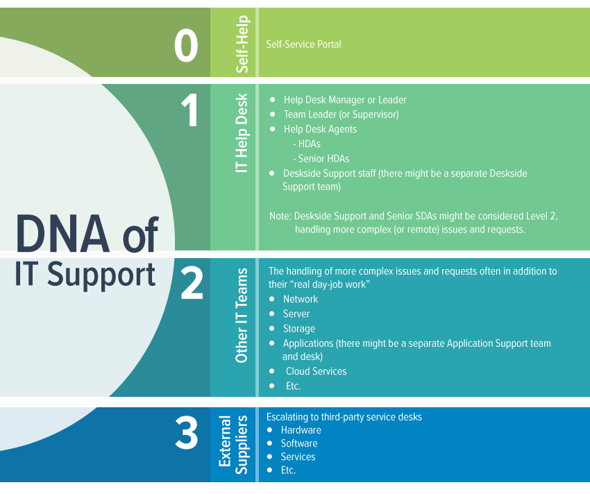 DNA of IT Support Diagram