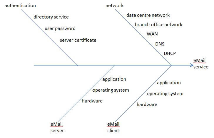 Figure 3- Simplified example Ishikawa diagram for an email service