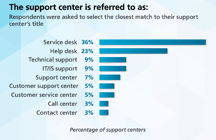 HDI 2015 Support Center Practices & Salary Report